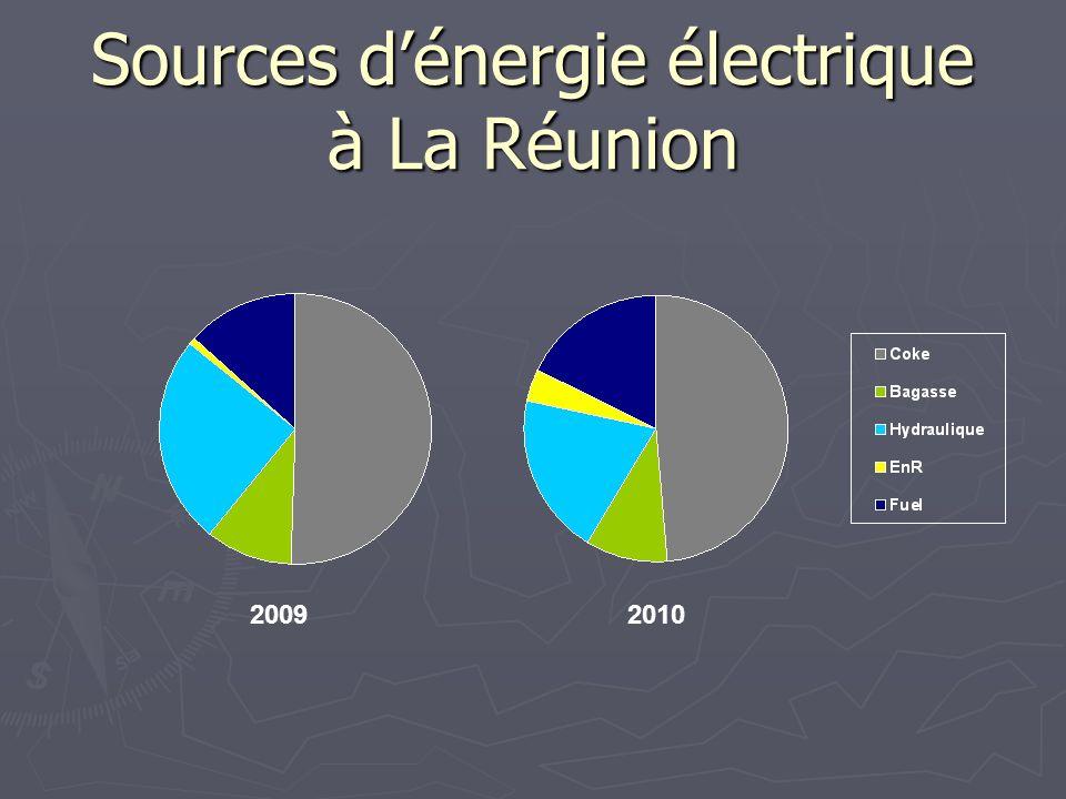 Sources d'énergie électrique à La Réunion
