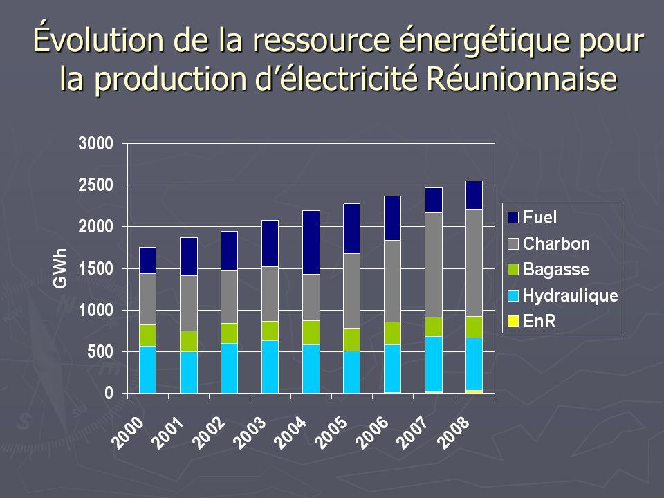 Évolution de la ressource énergétique pour la production d'électricité Réunionnaise