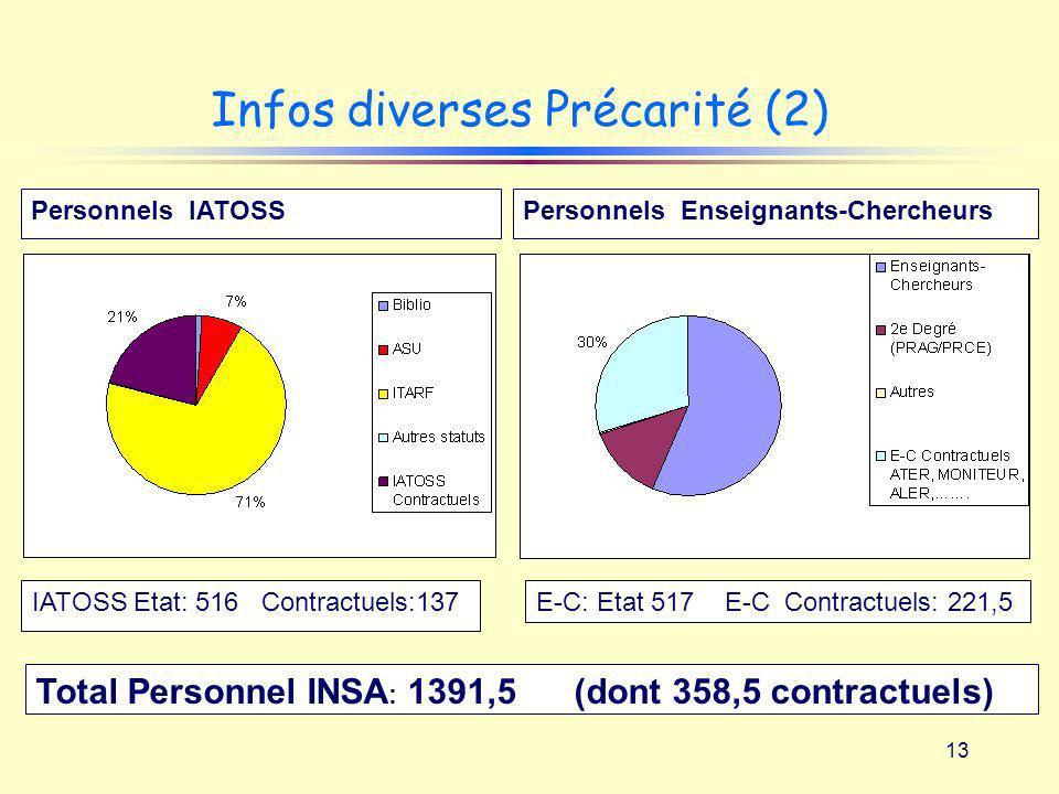Infos diverses Précarité (2)