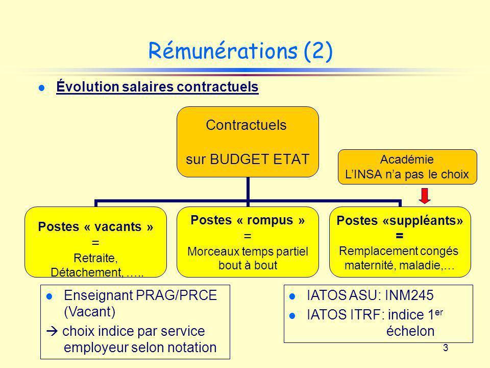 Rémunérations (2) Évolution salaires contractuels