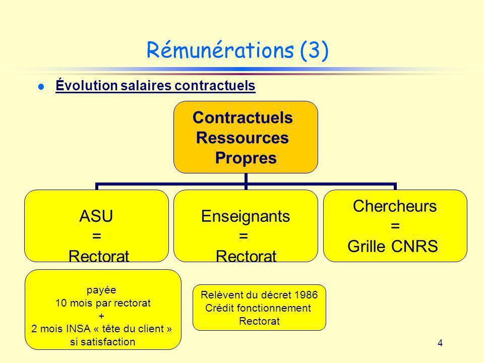 Rémunérations (3) Évolution salaires contractuels payée