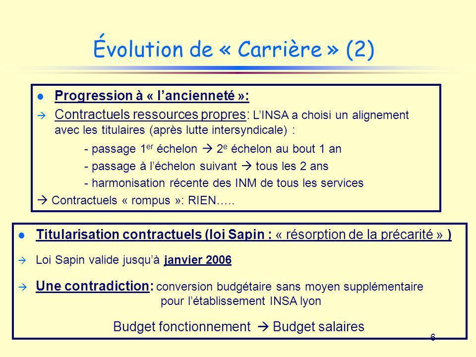 Évolution de « Carrière » (2)