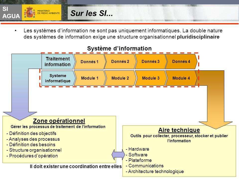Sur les SI... Système d'information Zone opérationnel Aire technique