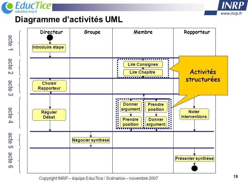 Diagramme d'activités UML
