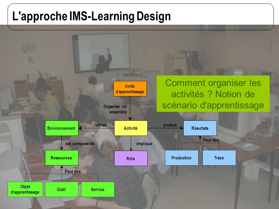L approche IMS-Learning Design