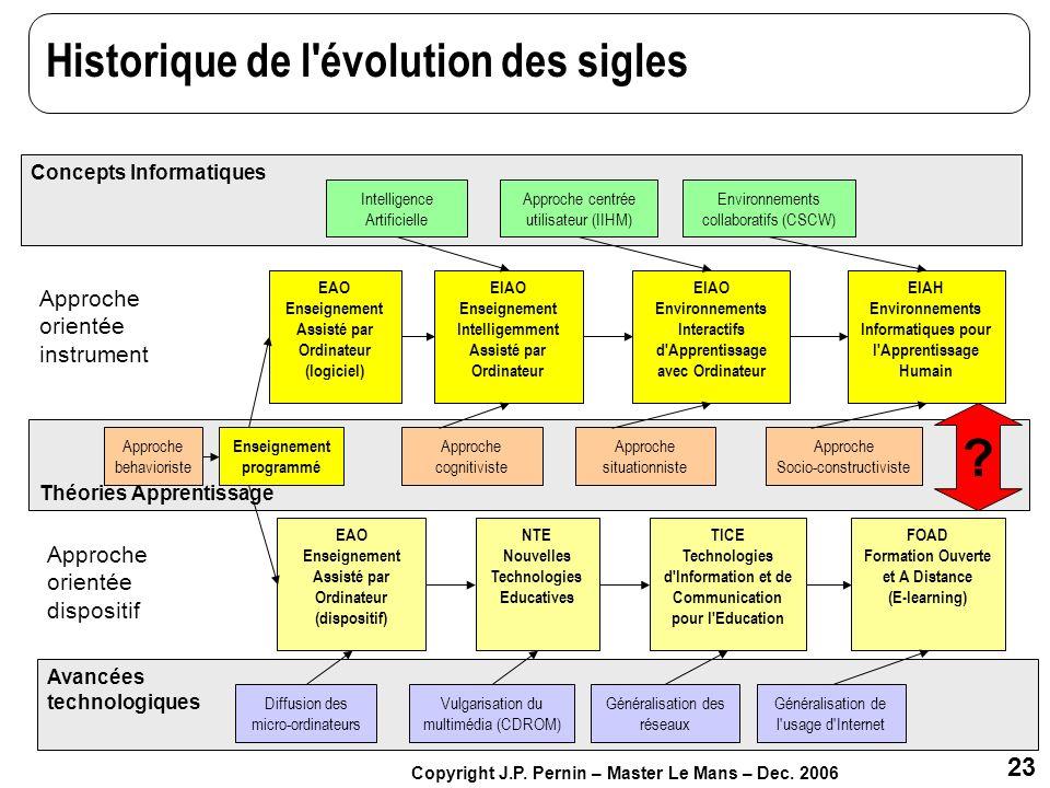 Historique de l évolution des sigles