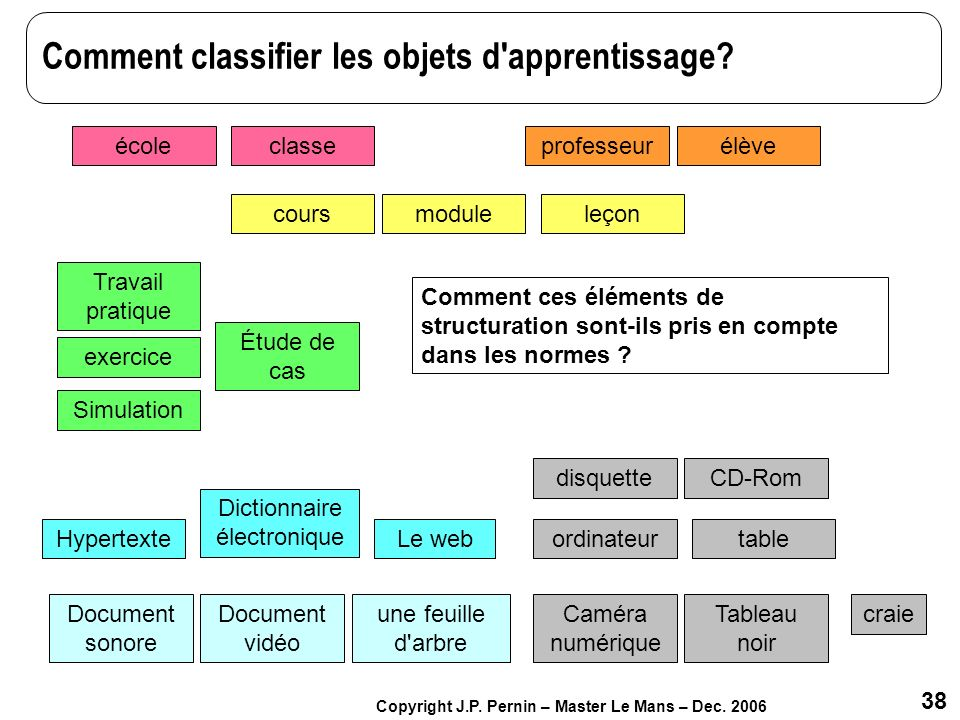 Comment classifier les objets d apprentissage