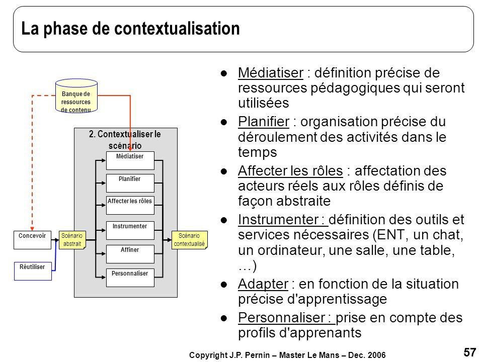 La phase de contextualisation