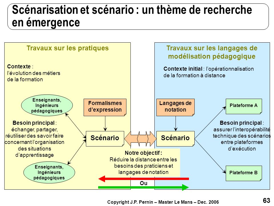Scénarisation et scénario : un thème de recherche en émergence
