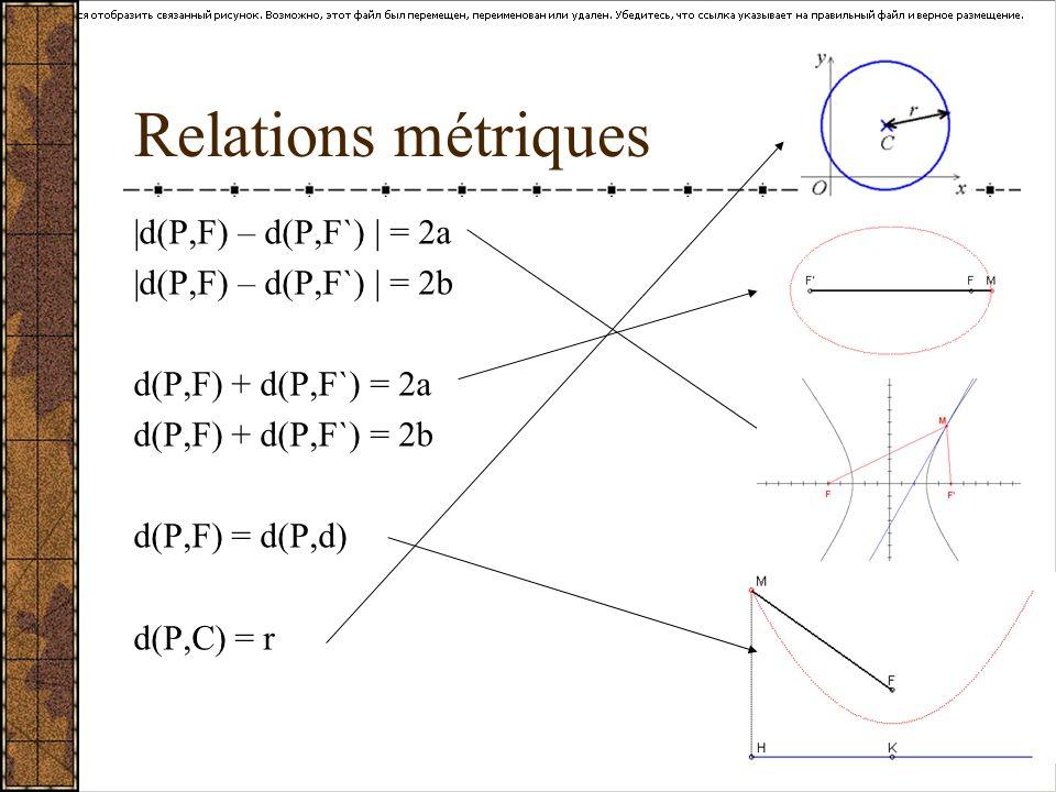 Relations métriques |d(P,F) – d(P,F`) | = 2a |d(P,F) – d(P,F`) | = 2b