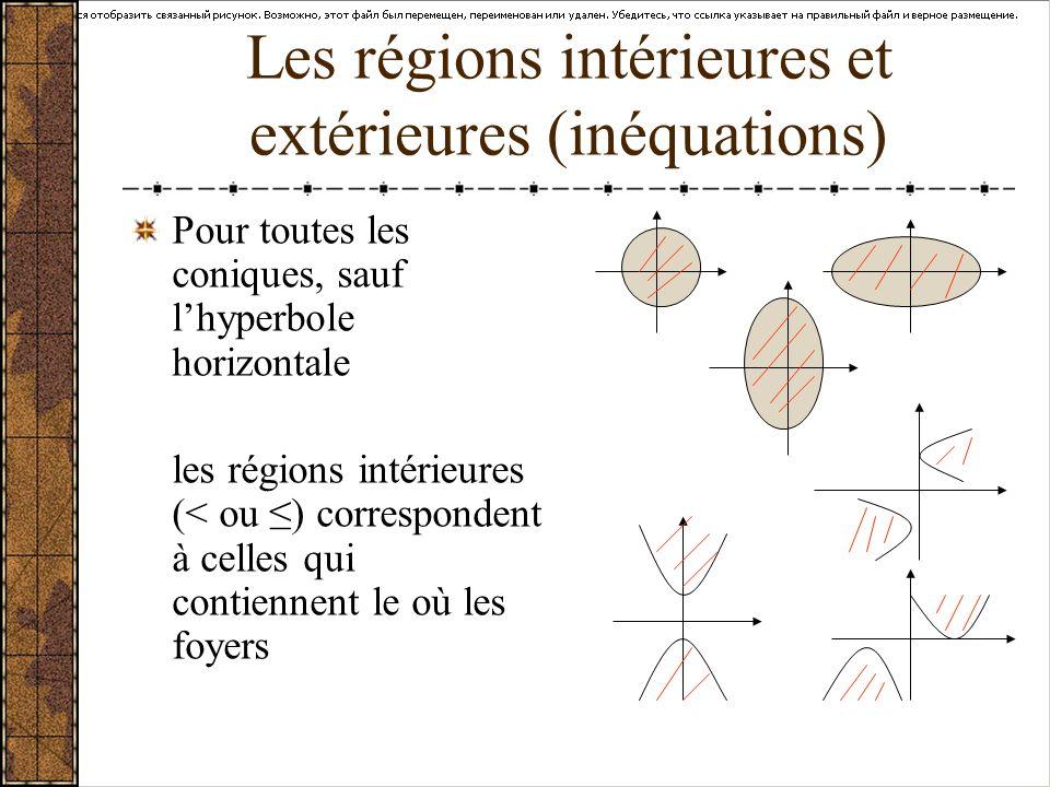 Les régions intérieures et extérieures (inéquations)