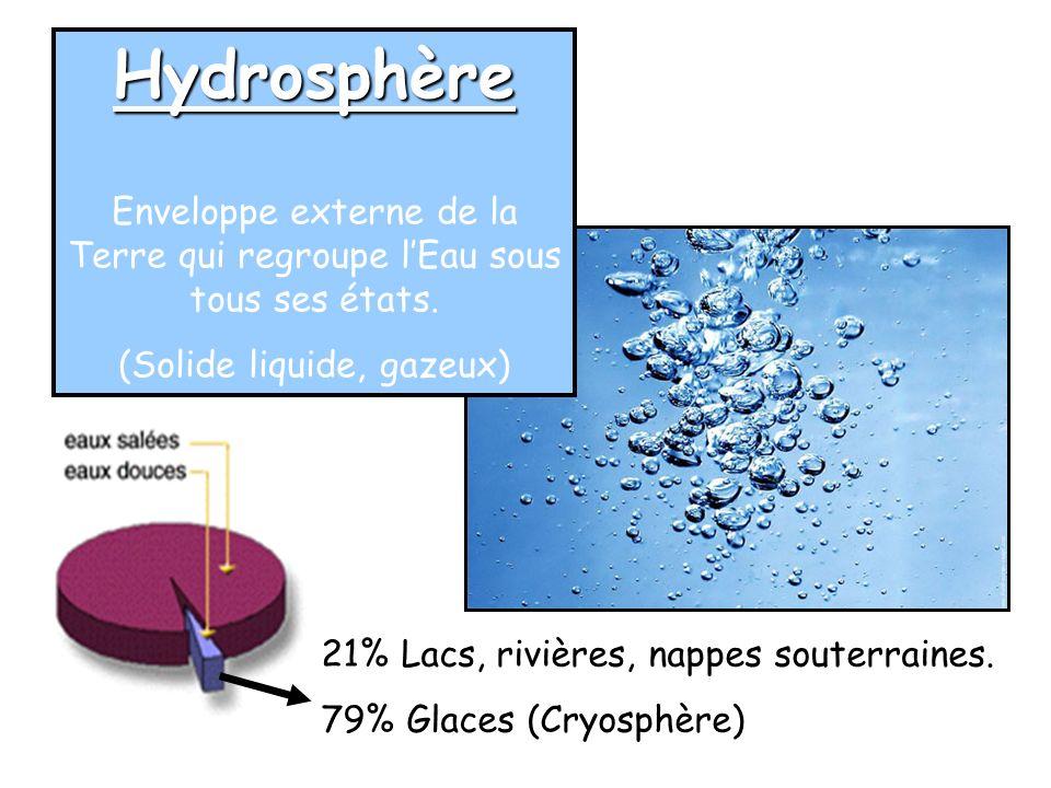 Hydrosphère Enveloppe externe de la Terre qui regroupe l'Eau sous tous ses états. (Solide liquide, gazeux)