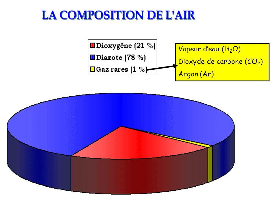 Vapeur d'eau (H2O) Dioxyde de carbone (CO2) Argon (Ar)