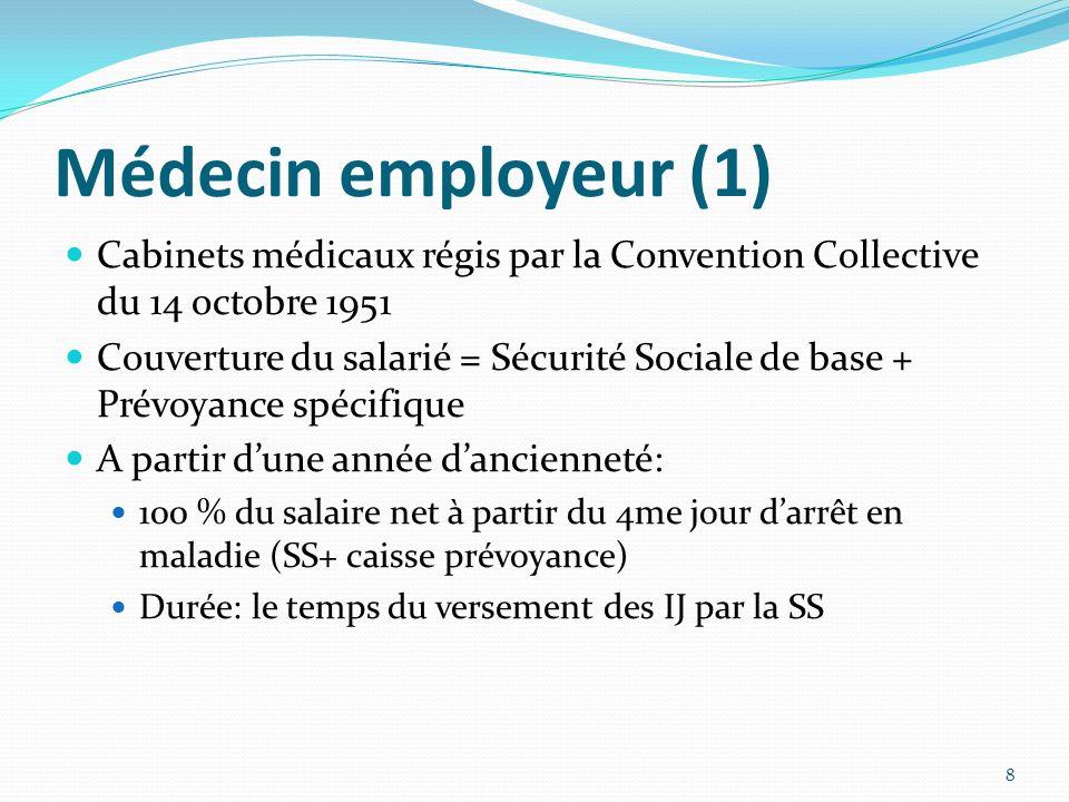 Médecin employeur (1) Cabinets médicaux régis par la Convention Collective du 14 octobre 1951.