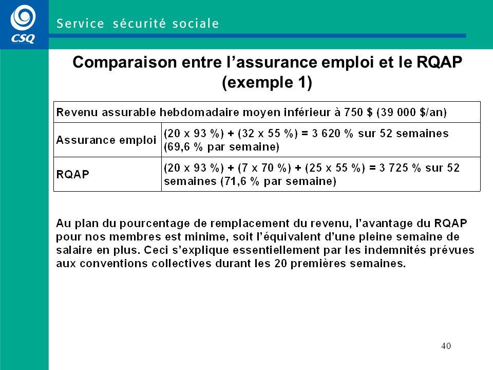 Comparaison entre l'assurance emploi et le RQAP (exemple 1)