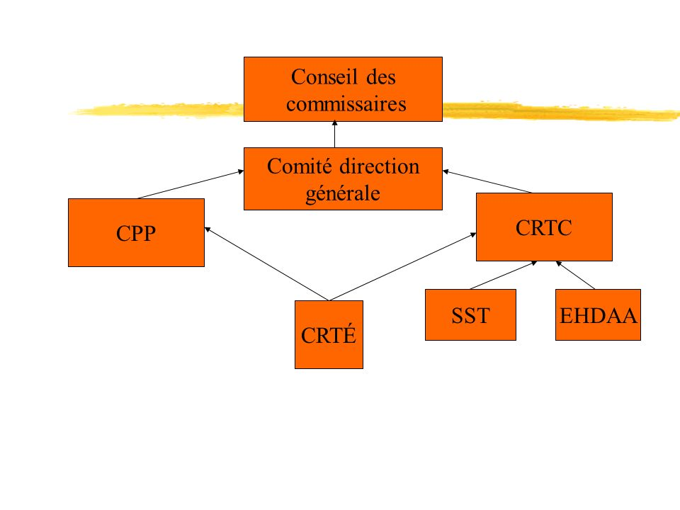 Conseil des commissaires Comité direction générale CRTC CPP SST EHDAA CRTÉ