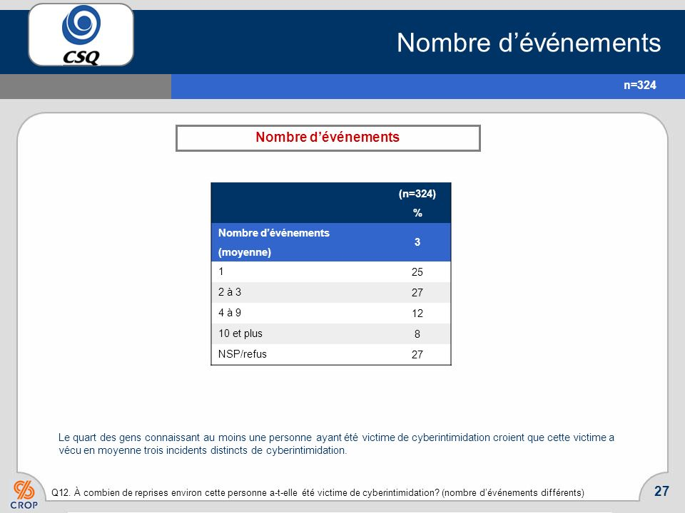 Nombre d'événements Nombre d'événements n=324 (n=324) % 3