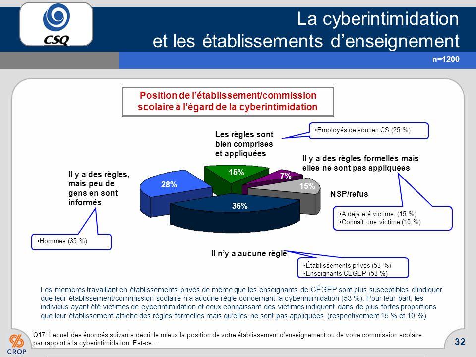 La cyberintimidation et les établissements d'enseignement