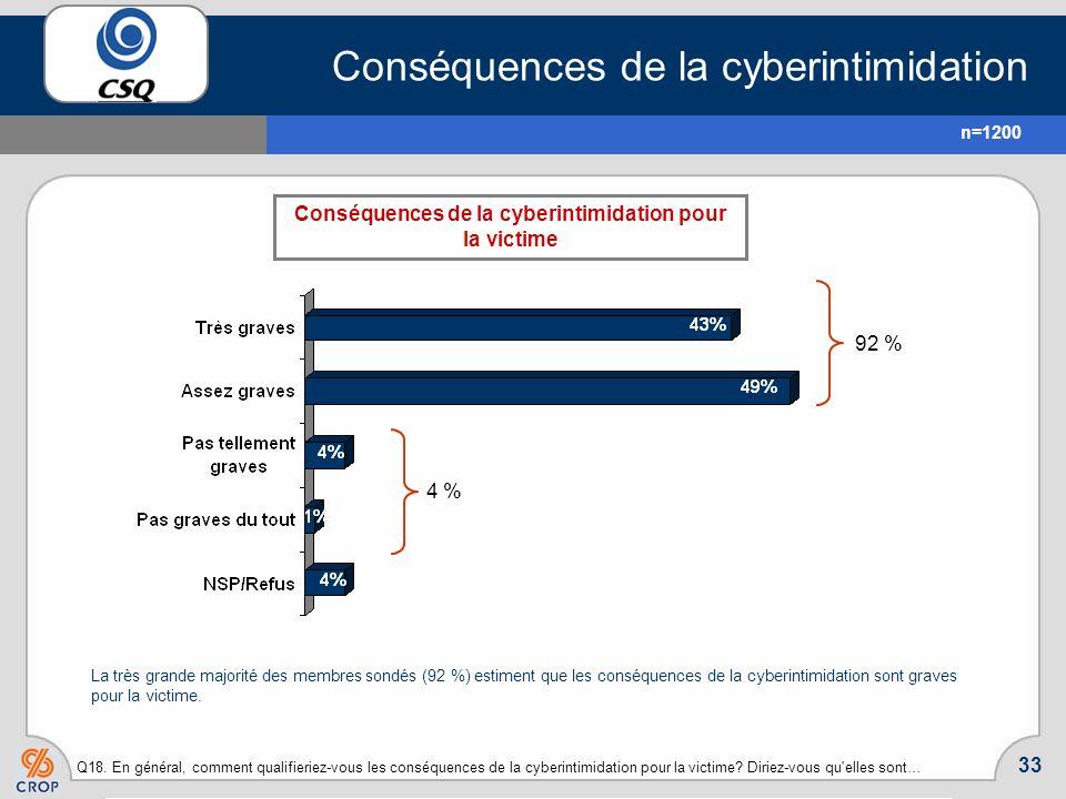 Conséquences de la cyberintimidation