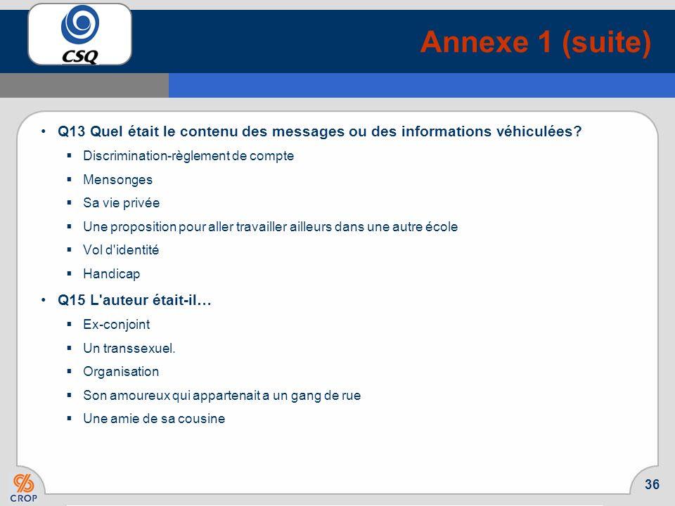 Annexe 1 (suite) Q13 Quel était le contenu des messages ou des informations véhiculées Discrimination-règlement de compte.
