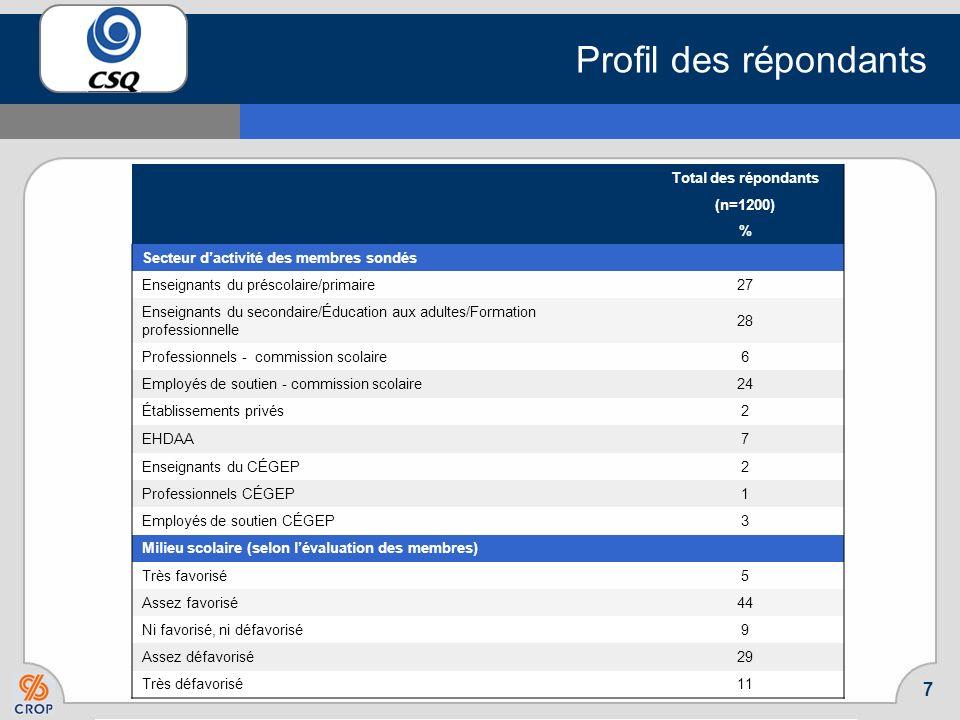 Profil des répondants Total des répondants (n=1200) %
