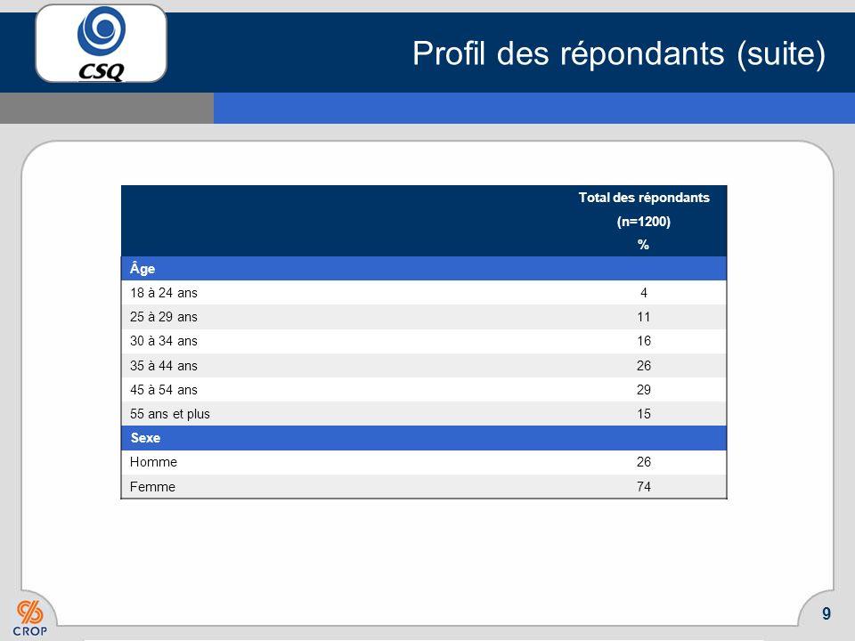 Profil des répondants (suite)