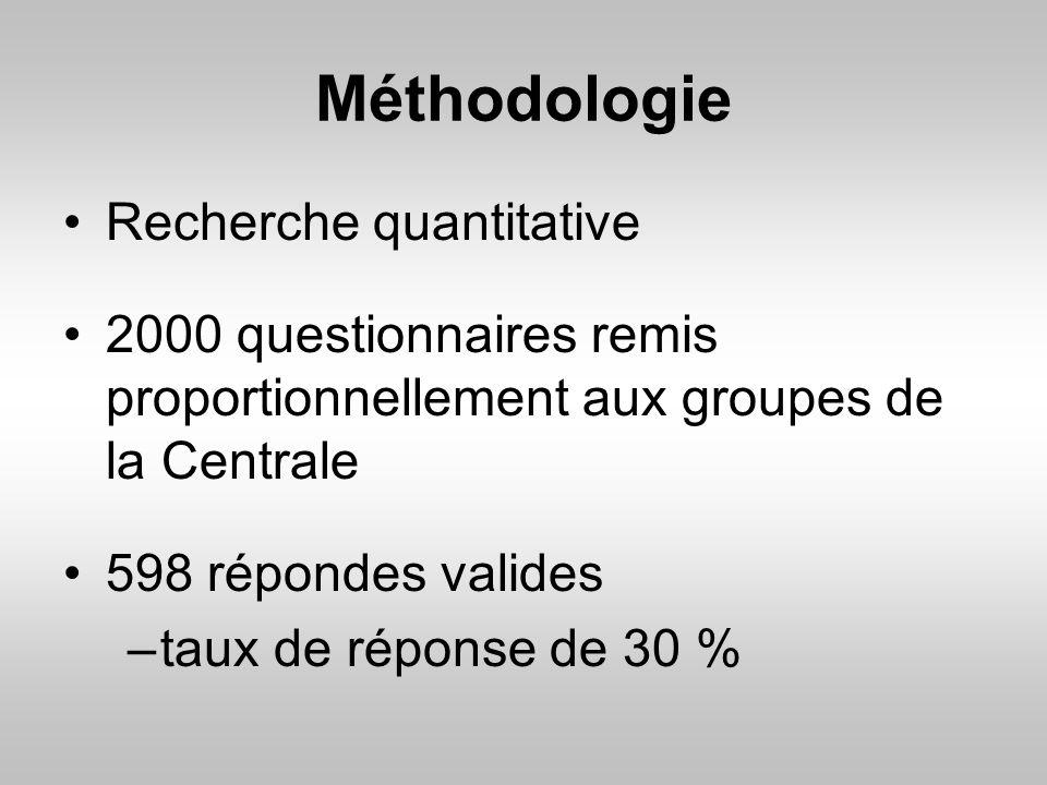 Méthodologie Recherche quantitative
