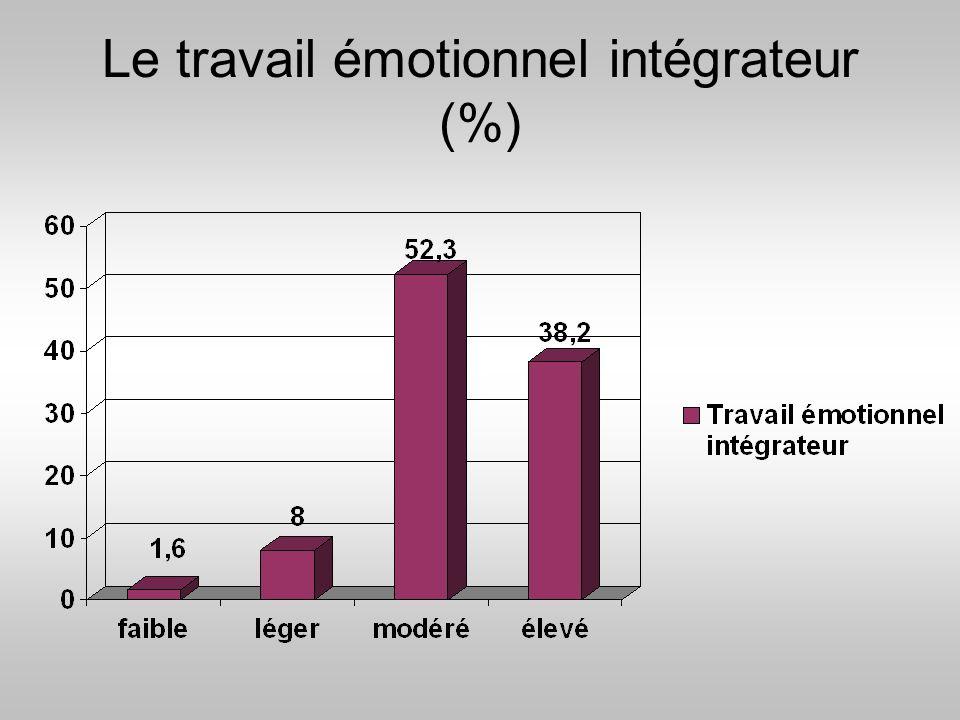 Le travail émotionnel intégrateur (%)