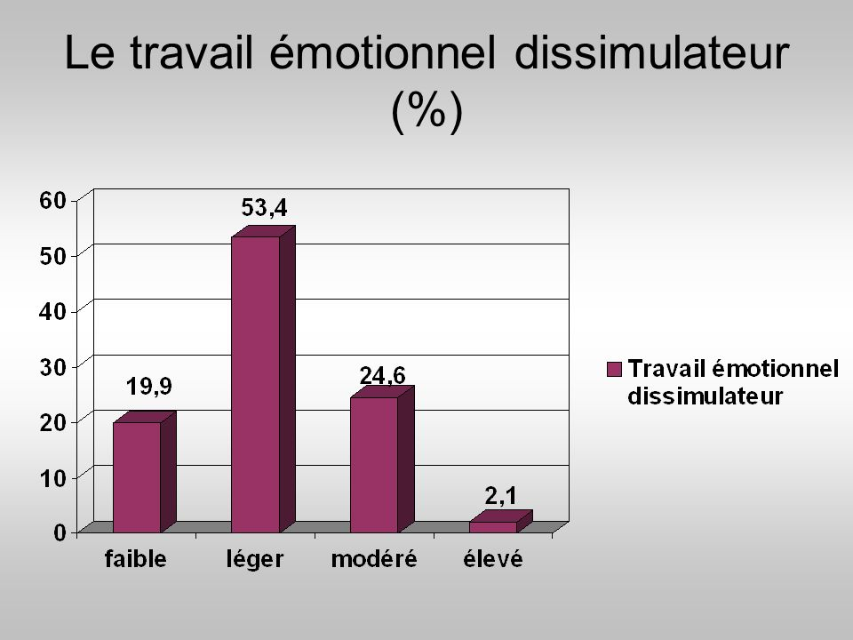 Le travail émotionnel dissimulateur (%)