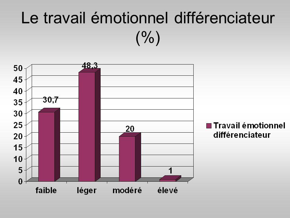 Le travail émotionnel différenciateur (%)