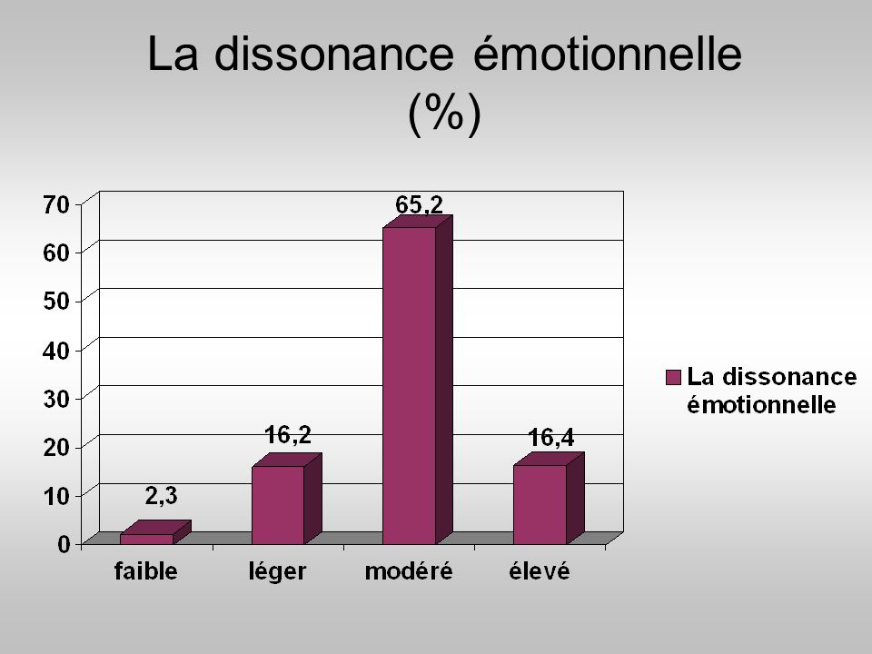La dissonance émotionnelle (%)