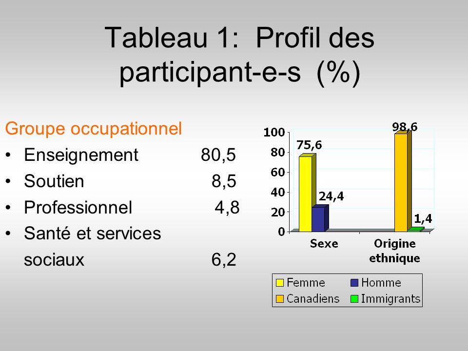 Tableau 1: Profil des participant-e-s (%)