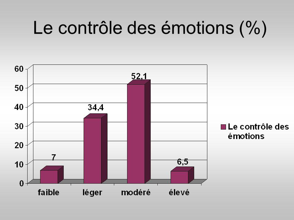 Le contrôle des émotions (%)