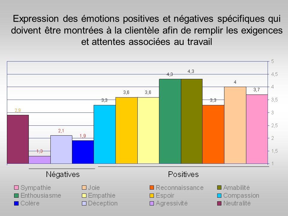 Expression des émotions positives et négatives spécifiques qui doivent être montrées à la clientèle afin de remplir les exigences et attentes associées au travail