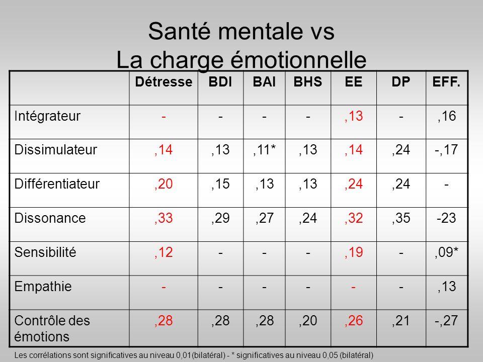 Santé mentale vs La charge émotionnelle