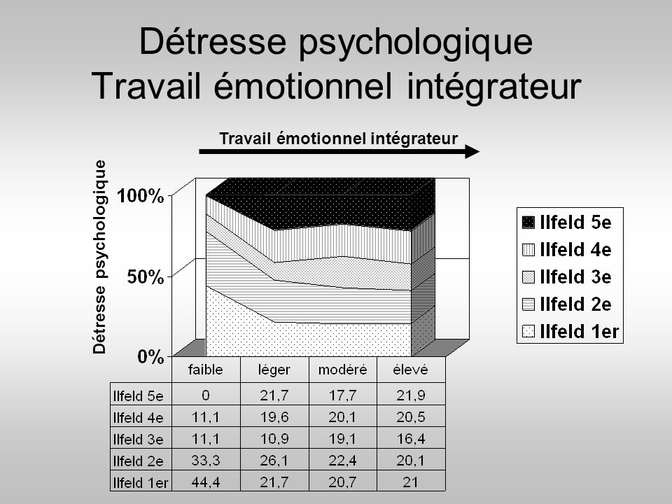 Détresse psychologique Travail émotionnel intégrateur