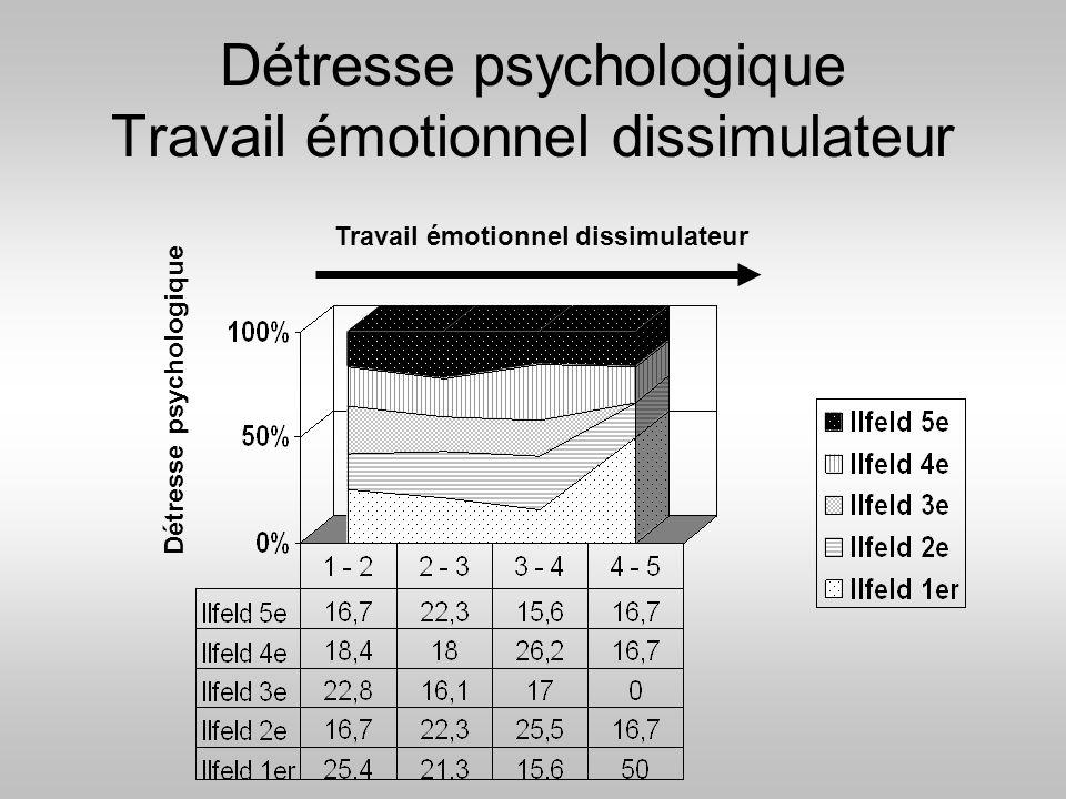 Détresse psychologique Travail émotionnel dissimulateur