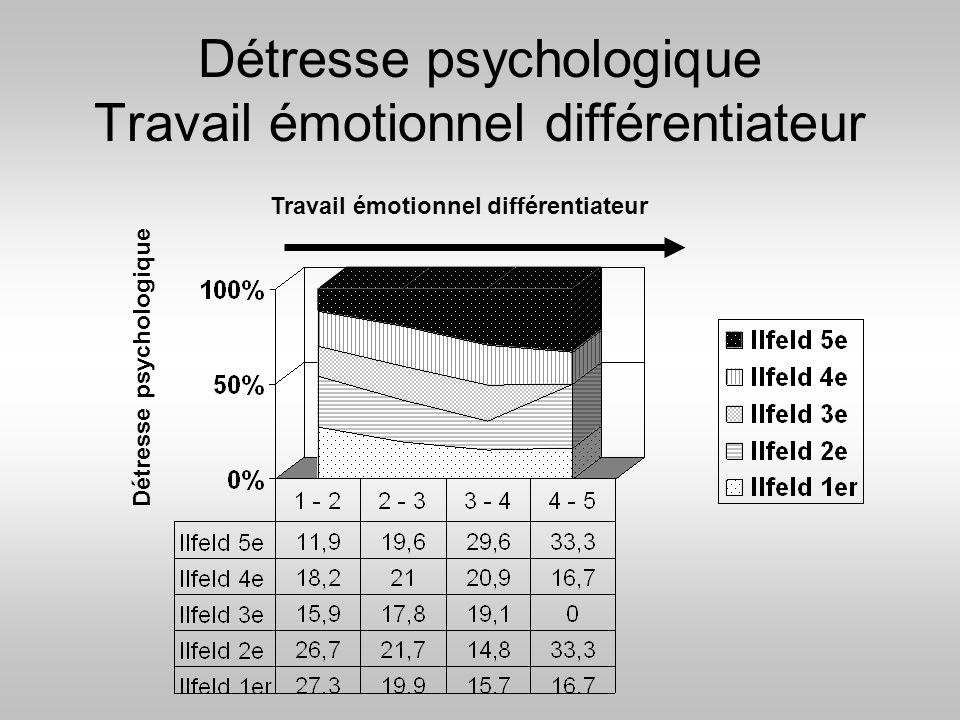 Détresse psychologique Travail émotionnel différentiateur