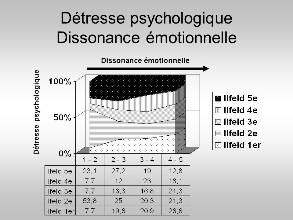 Détresse psychologique Dissonance émotionnelle