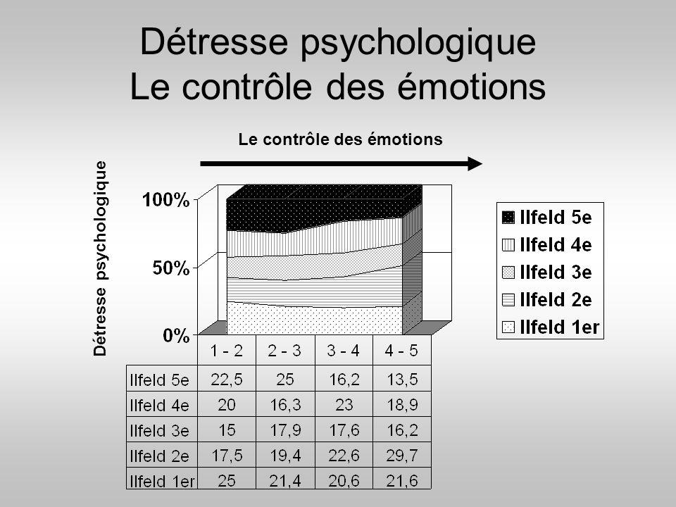 Détresse psychologique Le contrôle des émotions