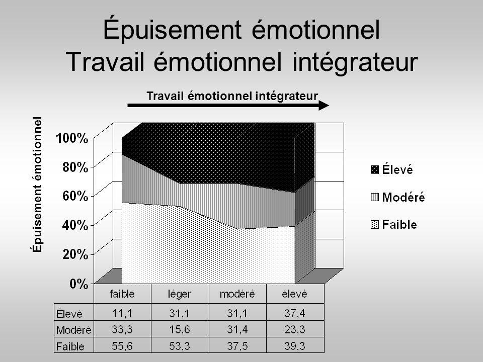 Épuisement émotionnel Travail émotionnel intégrateur