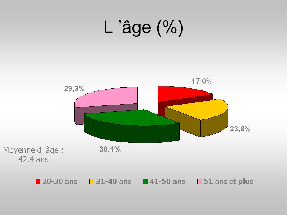 L 'âge (%) Moyenne d 'âge : 42,4 ans