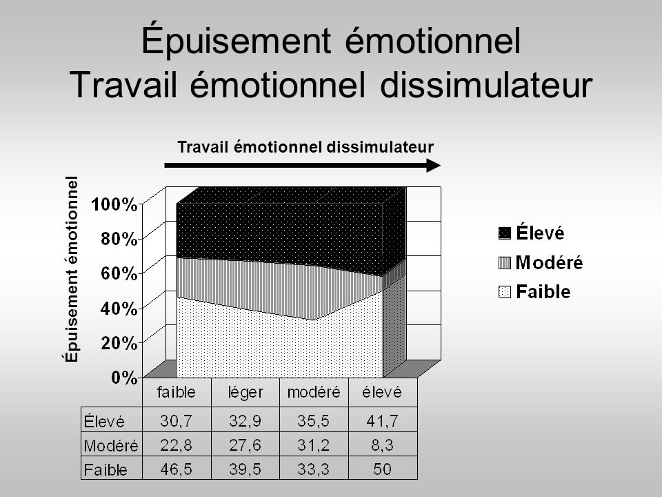 Épuisement émotionnel Travail émotionnel dissimulateur