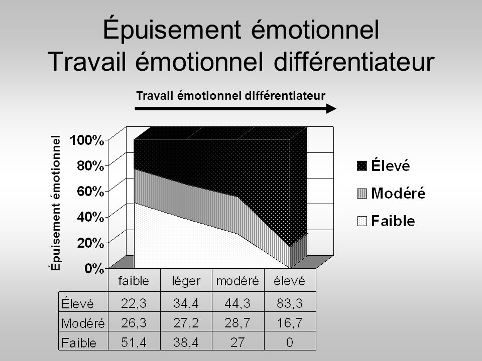 Épuisement émotionnel Travail émotionnel différentiateur