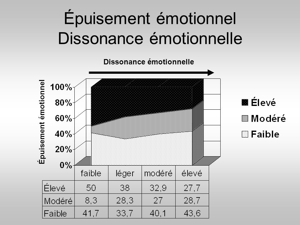 Épuisement émotionnel Dissonance émotionnelle