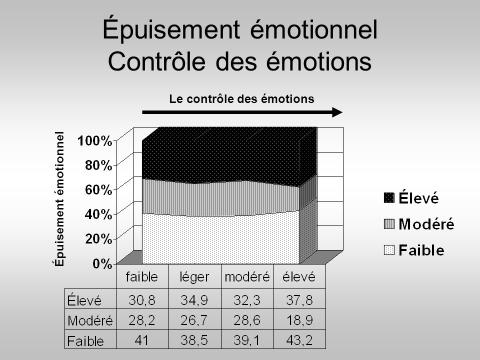 Épuisement émotionnel Contrôle des émotions