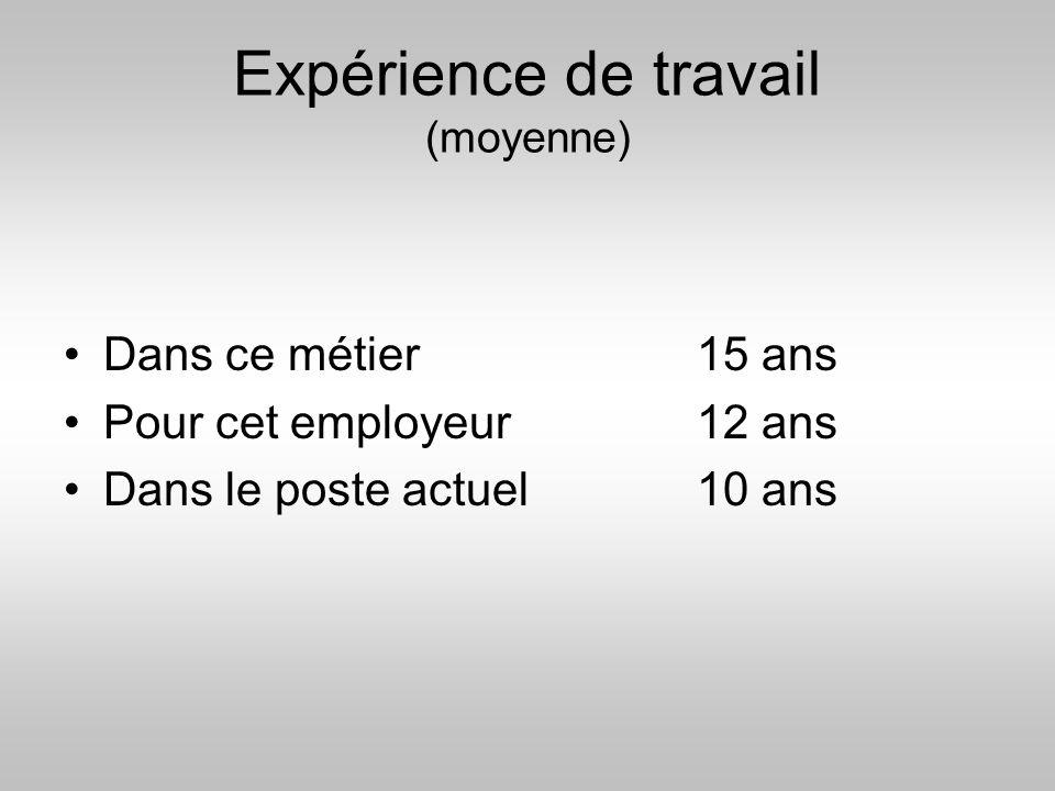 Expérience de travail (moyenne)