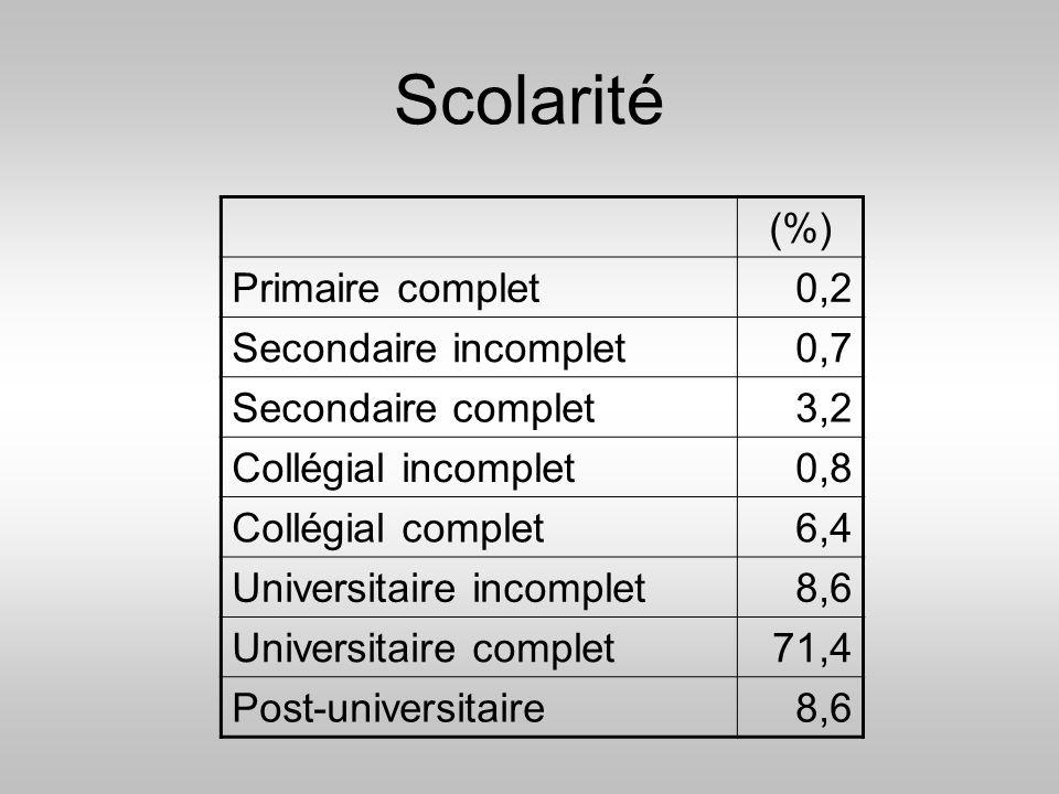Scolarité (%) Primaire complet 0,2 Secondaire incomplet 0,7