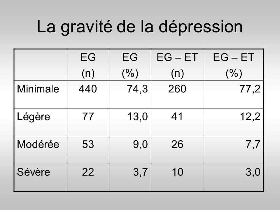 La gravité de la dépression