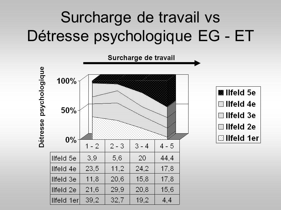 Surcharge de travail vs Détresse psychologique EG - ET